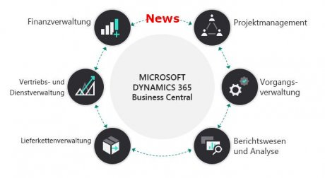 Funktionen zu Dynamics 365 Business Central Wave 2